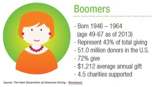 Baby Boomers represent 43% of giving, but that does not mean all ages can't be pivotal.