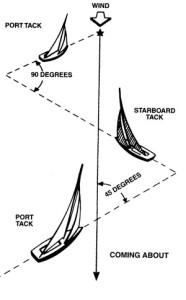 sailing tacking
